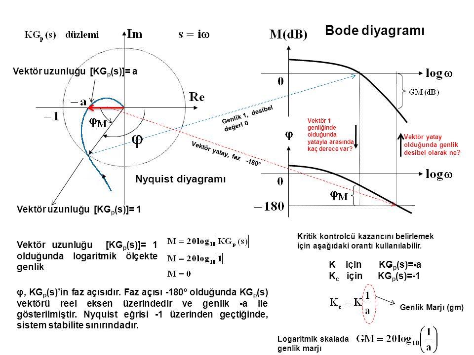 Bode diyagramı Nyquist diyagramı Vektör uzunluğu [KGp(s)]= a